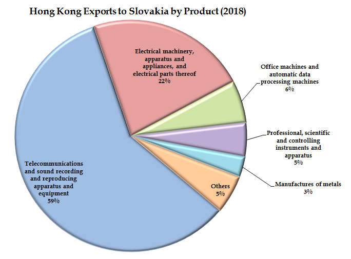 77b3c074b ... parts thereof (-4.5%), and (3) office machines and automatic data  processing machines (+5.3%), which represented 87.0% of total exports to  Slovakia.