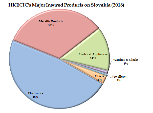 4de9d6231 The Corporation's underwriting experience on Slovakia has been satisfactory  with no payment difficulty or claim payment case reported during the past  12 ...